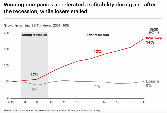 Accelerated growth of winning companies after a crisis